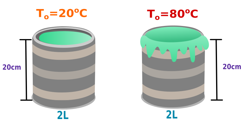 Un cilindro hueco de aluminio de 20.0cm de profundidad tiene una capacidad interna de 2.000 Litros - Dilatación Térmica - Termodinámica - ilustración (Ney)