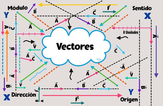 Tema de vectores facil y con dibujitos, módulo, dirección, sentido, origen, imagenes ney
