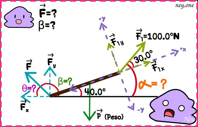 Descomponer vectores ejercicio, hallar la magnitud y dirección de un vector, kawaii imagenes, school kawaii, college kawaii