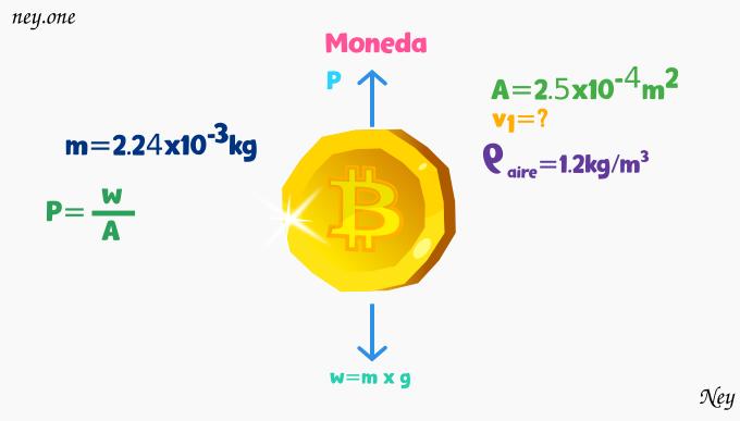 Se requiere levantar una moneda de masa m=2.24x10⁻³kg y área A=2.5x10⁻⁴m², soplando sobre ella, física