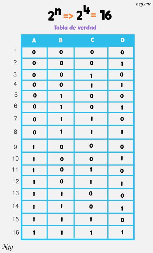 tablas de verdad con 4 variables ejemplos