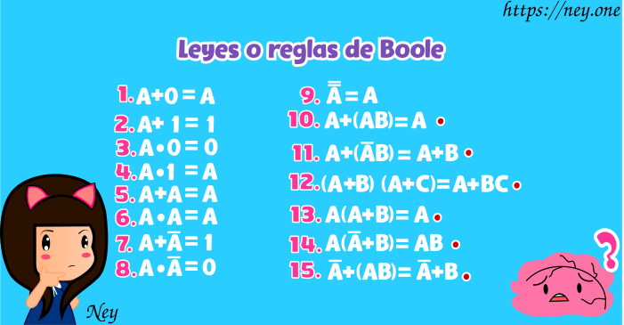 Álgebra Boleana
