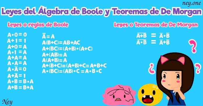 Leyes de De Morgan, Álgebra de Boole, Boolean Algebra, Boolean rules, rules of boolean algebra, properties of boolean algebra, absorption law in boolean algebra