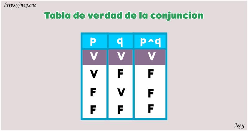 tabla de verdad p q r