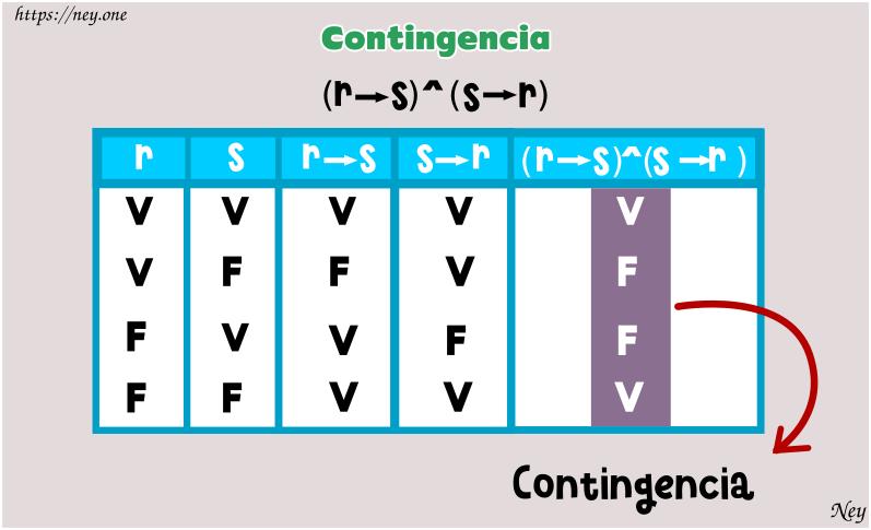 Tautología contradicción y contingencia