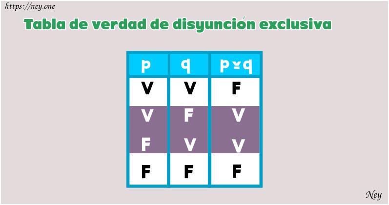 disyunción exclusiva símbolo, tabla de verdad xor