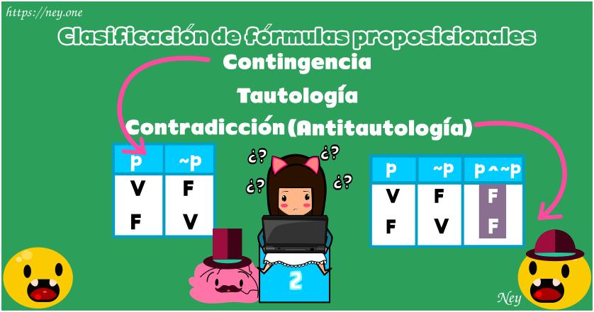 Tautología, contingencia, contradicción, Antitautología