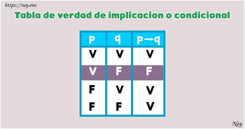 implicación lógica, condicional lógica, tabla de verdad del condicional material
