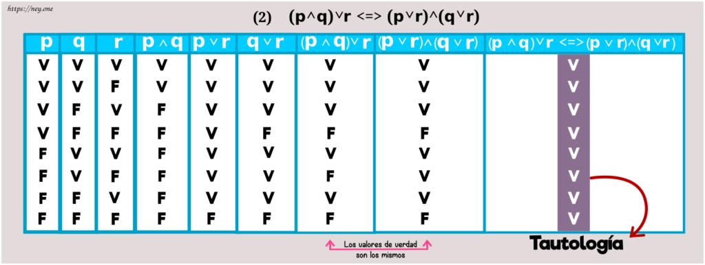 Distributiviadad de la disyunción respecto de la conjunción, Leyes lógicas